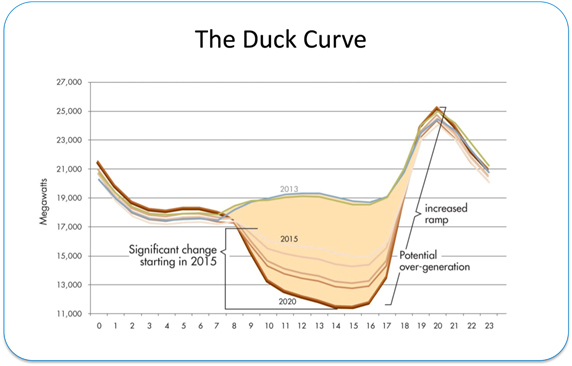 the duck curve