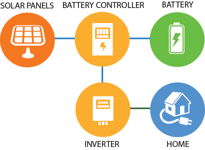 How Battery Storage Works Solargain Solar Power